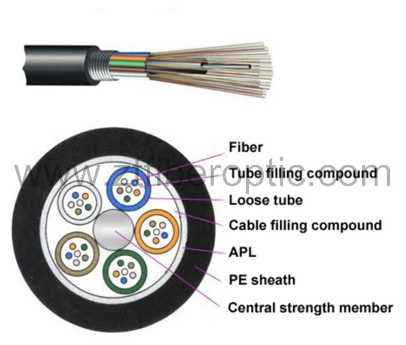 GYTA Loose Tube Non-Armored Fiber Optic Cable