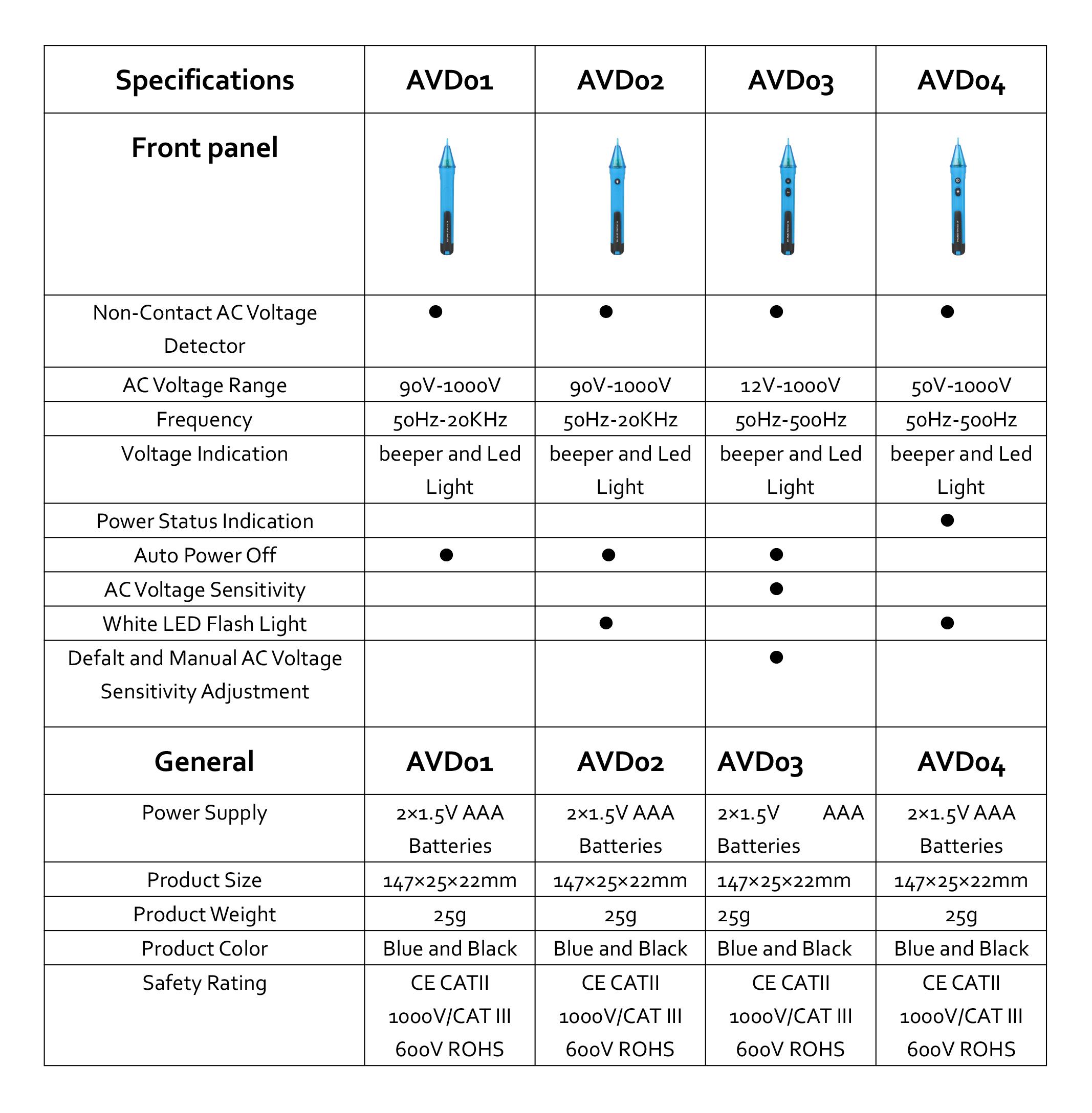 bside-avd-series-AC-voltage-detector-EN-selection-table-2015.jpg