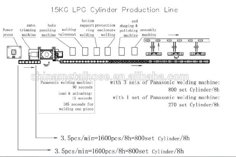 LPG Cylinder Arc Welding Machine Production Line