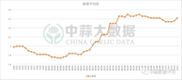 Export China garlic & ocean rate forecast 3