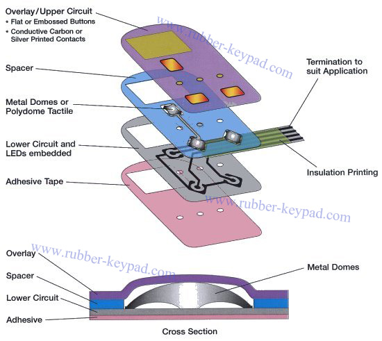 Electrical Capacitive Membrane Switch from China ...