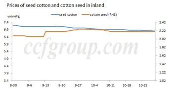 How will ginners operate with lower cotton prices and bearish sentiment?