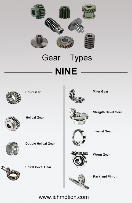 9 Gear Types Used in the Transmission Equipment