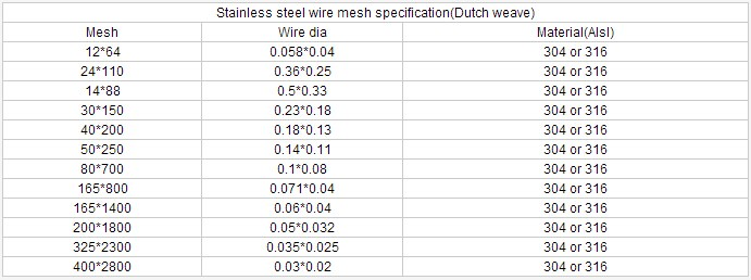 Twill Dutch weave Stainless Steel Wire Mesh specifications