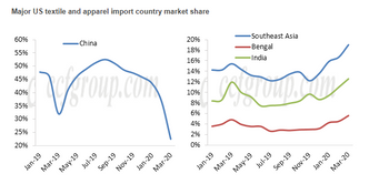 China's textile and apparel market share in the United States has gradually declined