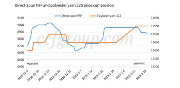Analysis on polyester yarn trend after Spring Festival holiday polyester yarn manufacture