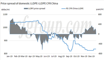 PE CFR China market may rebound before the Spring Festival