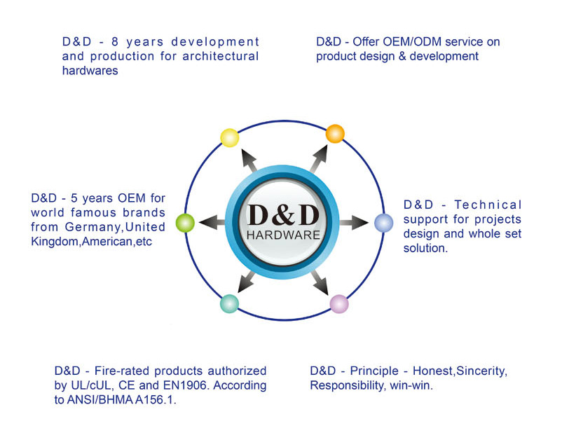 D&D Hardware-www.dndhardware.com