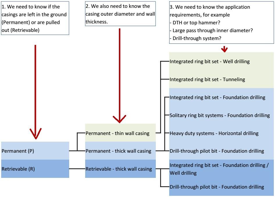 select symmetric casing tool