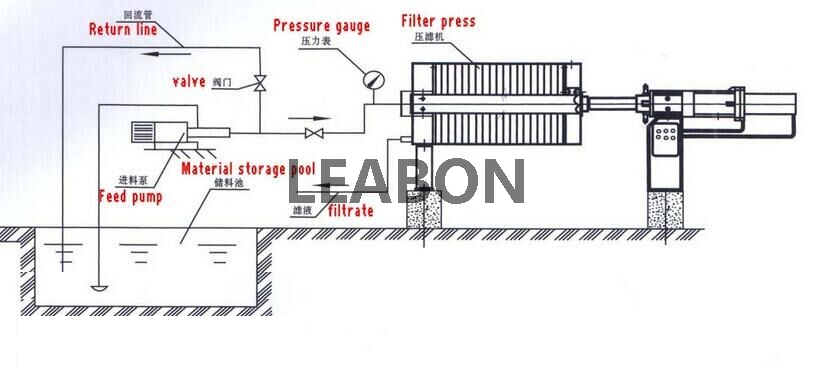 CE Approved The Common Hydraulic Filter Press