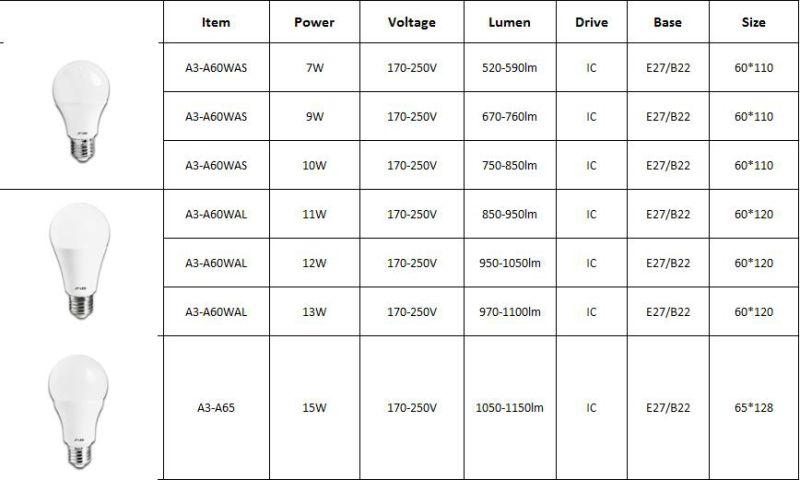 Transparent A60 10W 800lm Ce&RoHS E27 LED Lighting Bulb