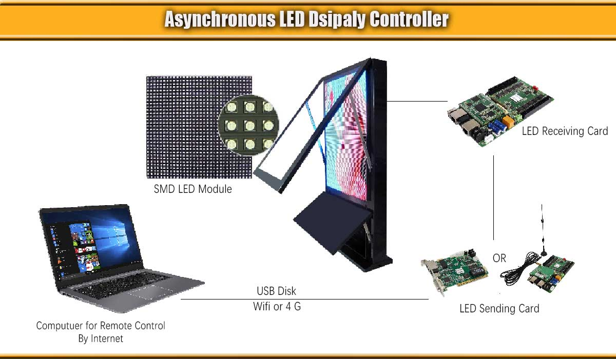 LED display controller system