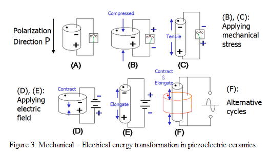 Piezoelectricity Technology