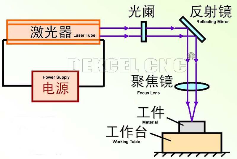 Common troubleshooting of laser tube - Dekcel Cnc router laser