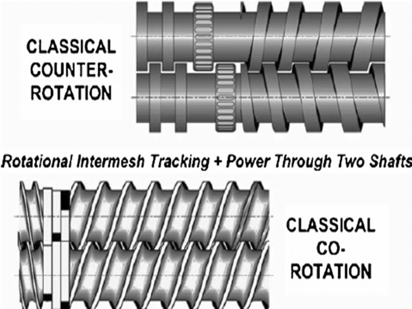Fig-3-Classical-intermeshing-co-rotating-and-counter-rotating-screws-20_副本.png