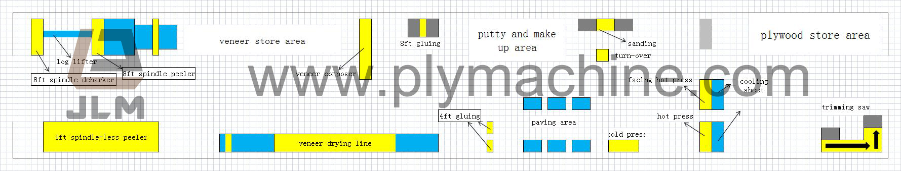 Plywood-factory-layout