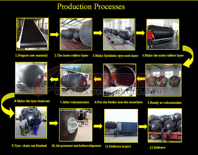 Product Process of Pneumatic Rubber Fender with Chain and Swivel - China Supplier