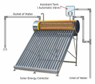 Sphe Copper Coil Solar Water Heater All Stainless (SPHE-58/1800)