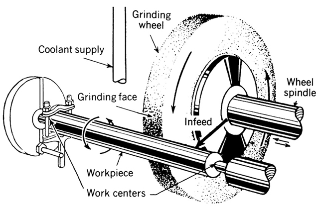 Say something about the maintenance of grinding wheel spindle of grinder
