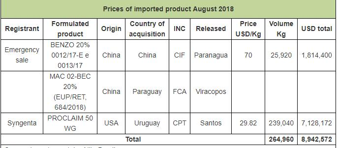 Brazil imported 265 tons Emamectin benzoate in August