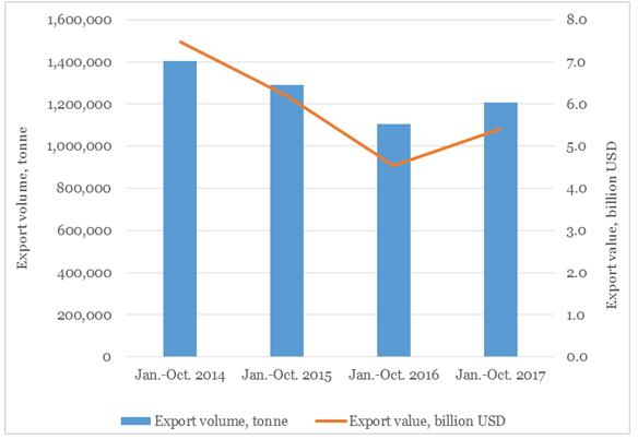 China's exports of pesticides +19.4% YoY to USD5.4 billion in January-October 2017