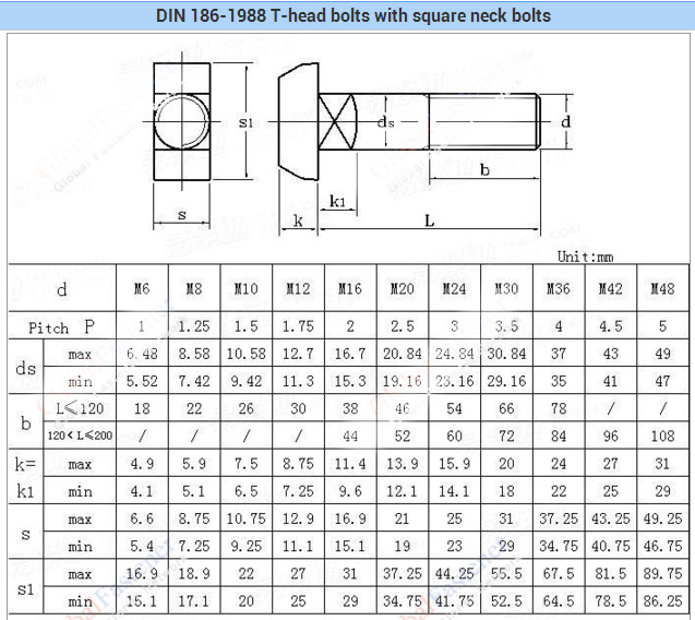 Din 186 Grade 8 8 High Quality White Zinc Plated T Head Bolts