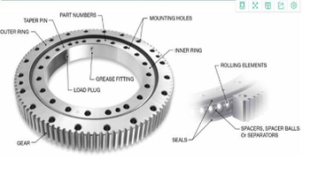 What are the components of the slewing ring